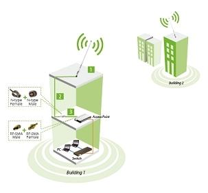 Wi-Fi антенна TP-LINK TL-ANT2415D