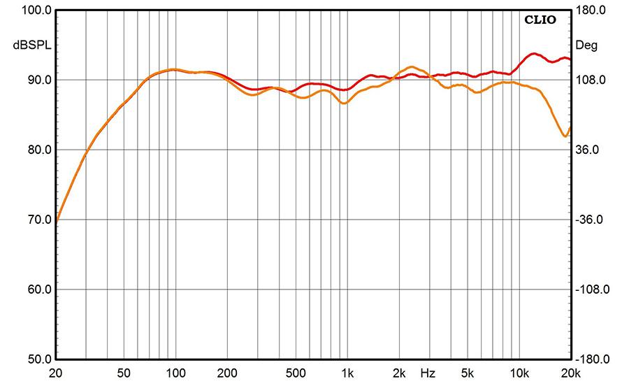 Результаты измерений - акустические системы Monitor Audio Silver 500 - рис.2