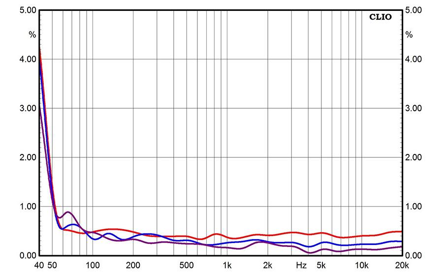 Результаты измерений - акустические системы Monitor Audio Silver 500 - рис.3