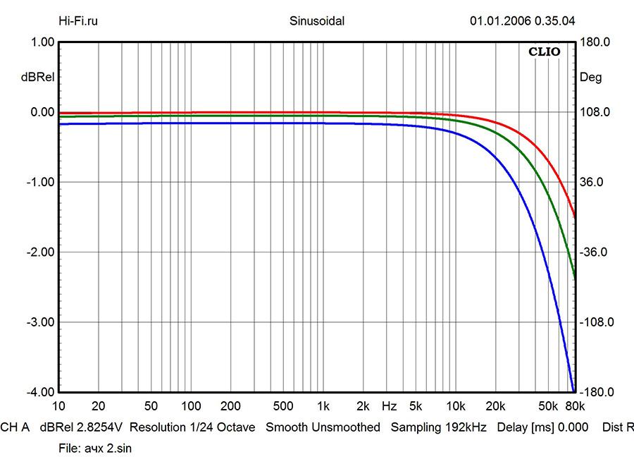 Результаты измерений - интегрированный усилитель Audio Analogue Fortissimo – рис. 1