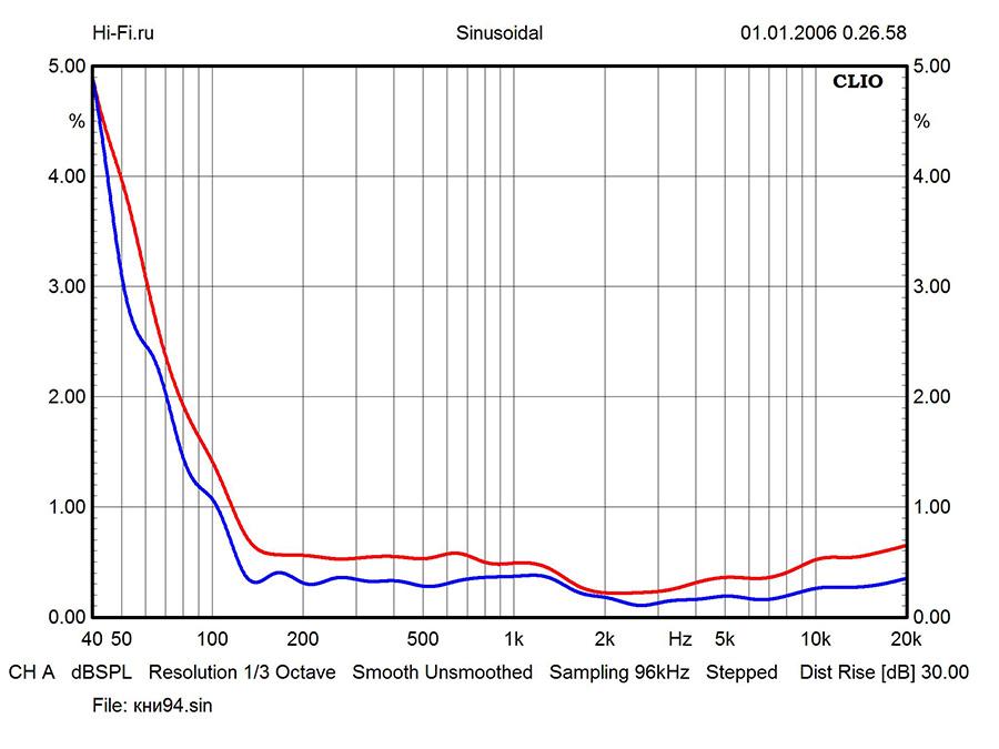 Результаты измерений - ELAC Debut F6 – рис. 3