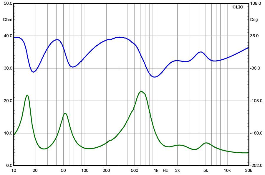 Результаты измерений - акустические системы Yamaha NS-5000 - рис.1