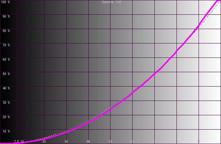Результаты измерений. Рис. 2