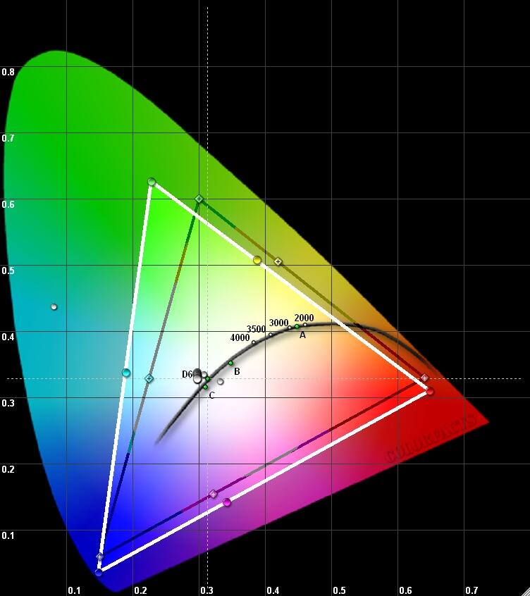 Результаты измерений - OLED-телевизор LG OLED65W7V - рис.1