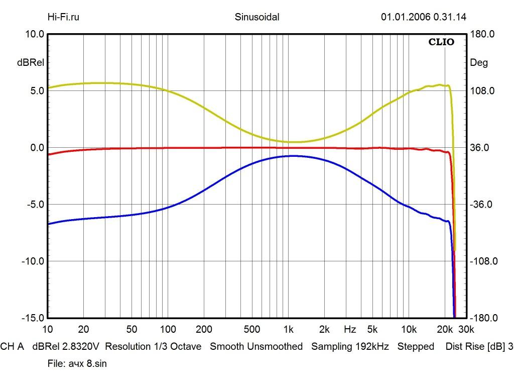 Результаты измерений - AV-ресивер Yamaha RX-V379 – рис. 1