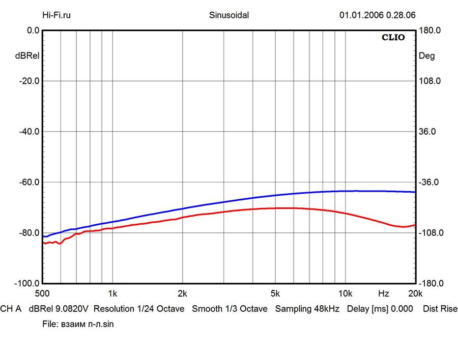 Результаты измерений - интегрированный усилитель Audio Analogue Maestro Anniversary – рис. 2