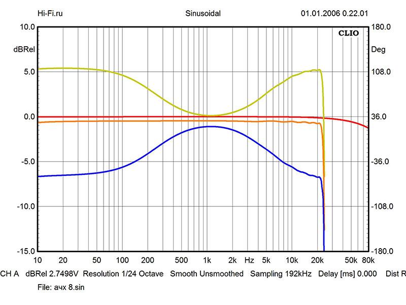 Результаты измерений - AV-ресивер Yamaha RX-V779 – рис. 1