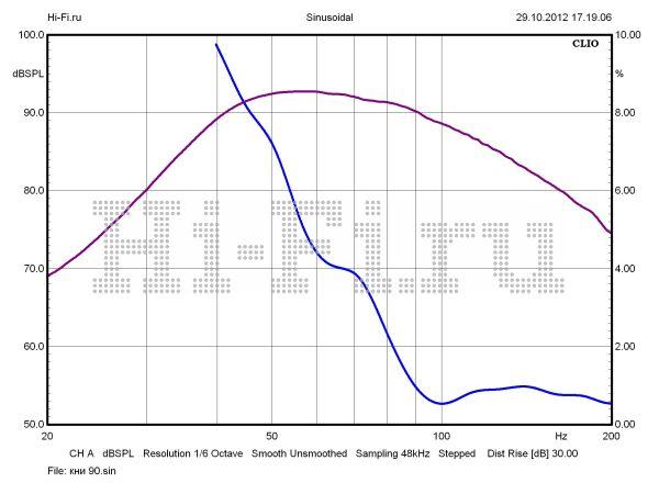 схема усилителя вега 50у-122с фото - Исскуство схемотехники.
