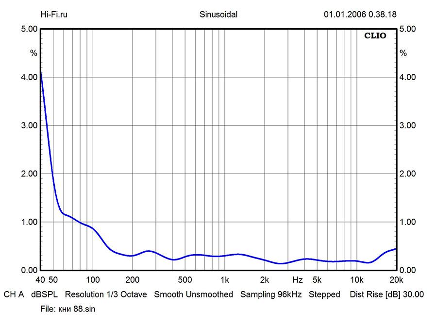 Результаты измерений - Wharfedale Diamond Active А1 – рис. 2