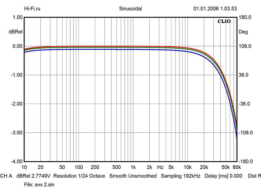 Результаты измерений – Electrocompaniet EC 4.8 и AW250R. Рис. 1
