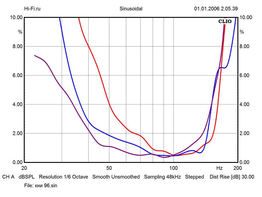 Результаты измерений - сабвуфер JL Audio Dominion d110 – рис. 2