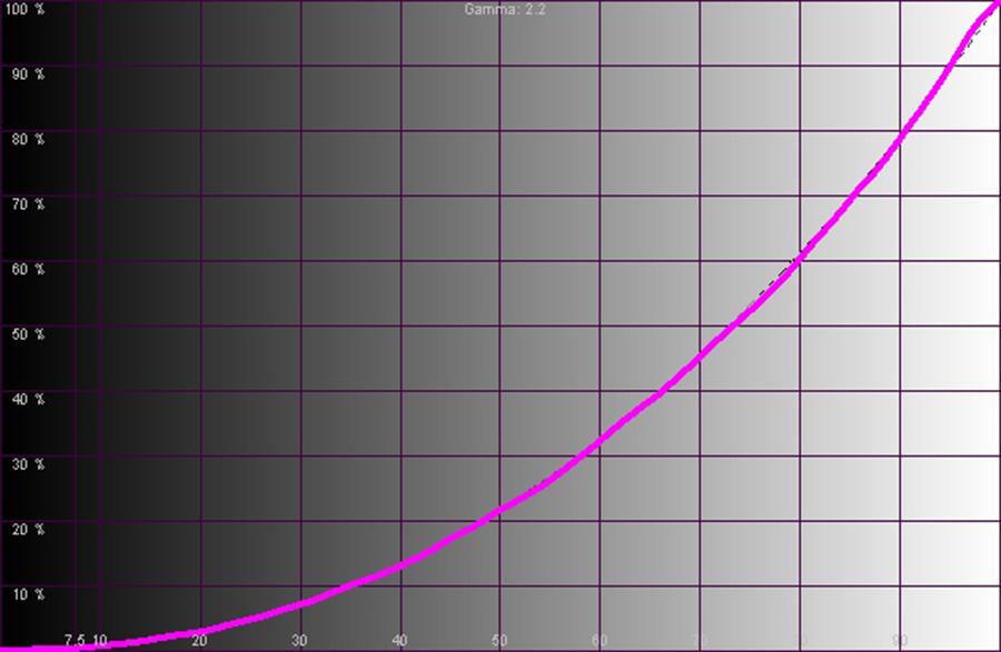 Результаты измерений - проектор BenQ W1090 – рис. 2