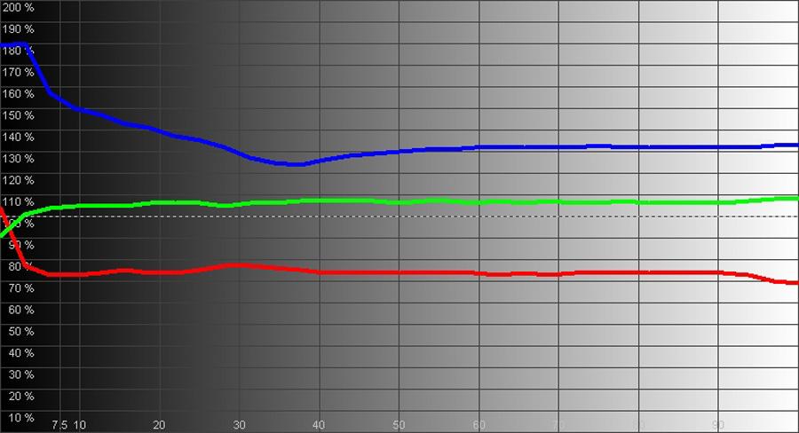 Результаты измерений - LED-телевизор AKAI LES-65B47M – рис. 3