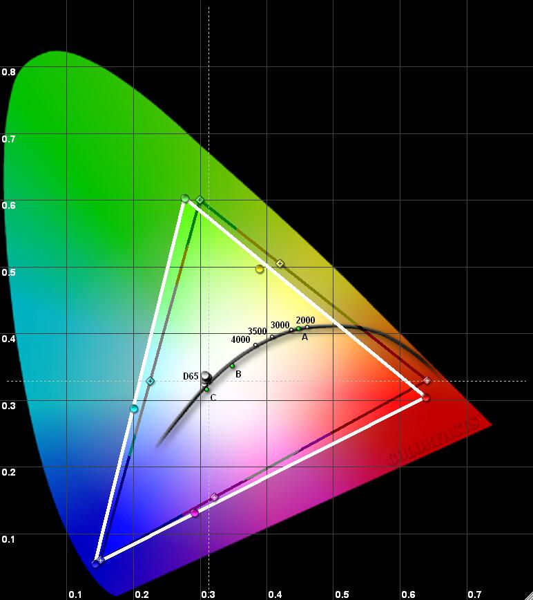 Результаты измерений - DLP-проектор SIM2 Nero 4 – рис. 1