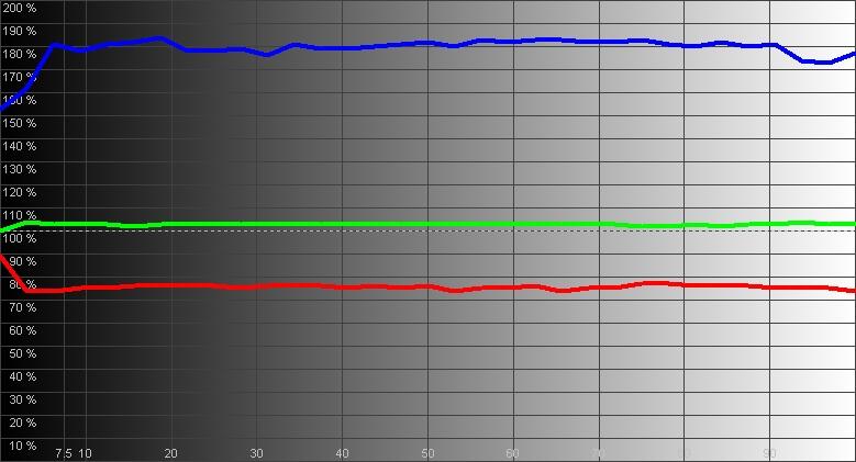 Результаты измерений - проектор SIM2 xTV – рис. 3