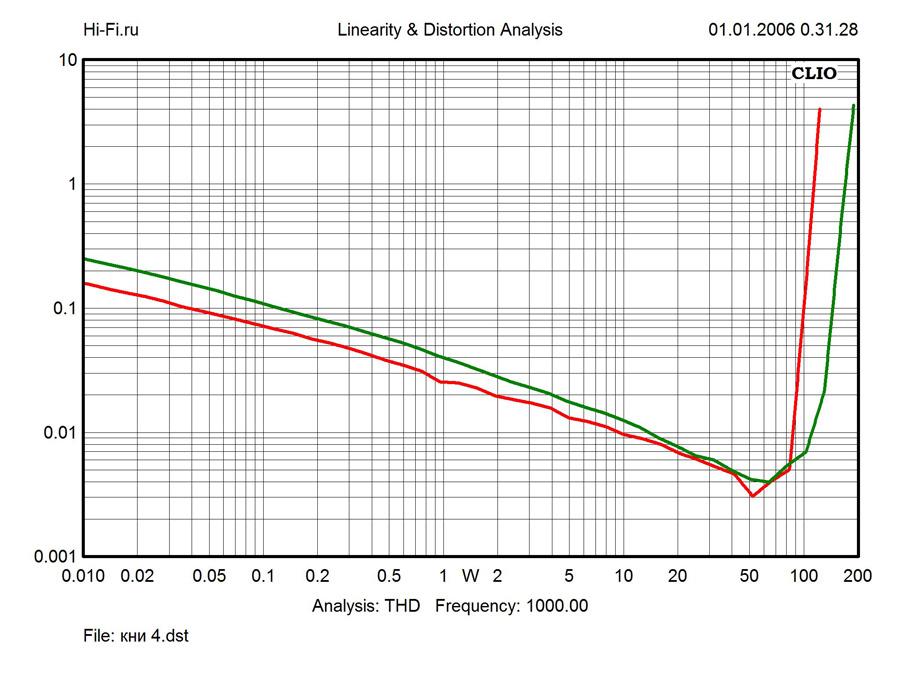 Результаты измерений - ресивер Yamaha R-N602 – рис. 3