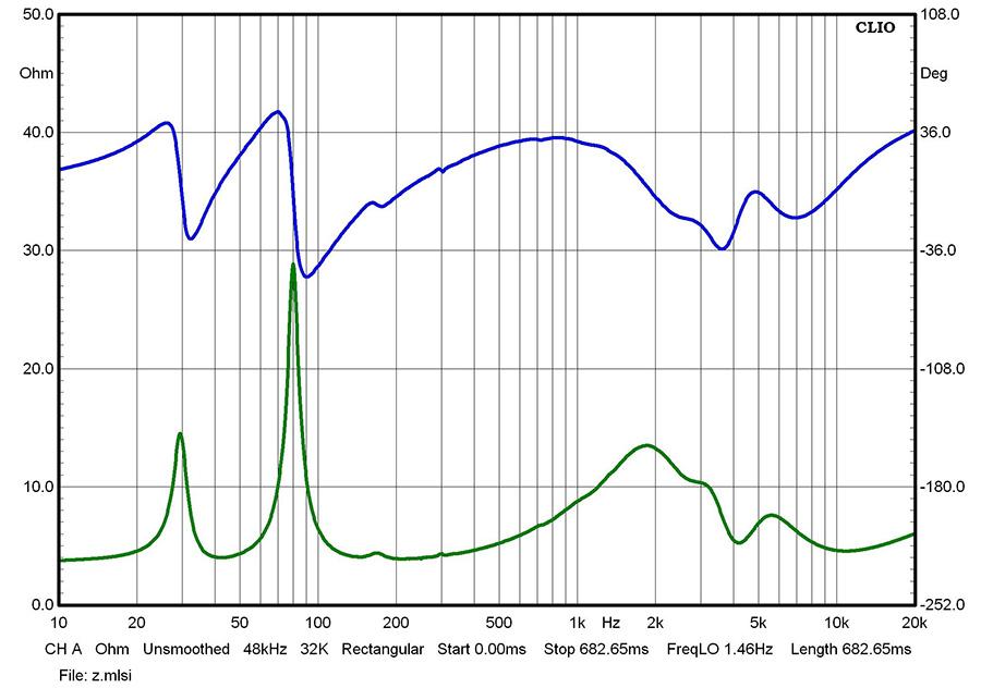 Результаты измерений - акустические системы Triangle Altea Borea – рис. 1
