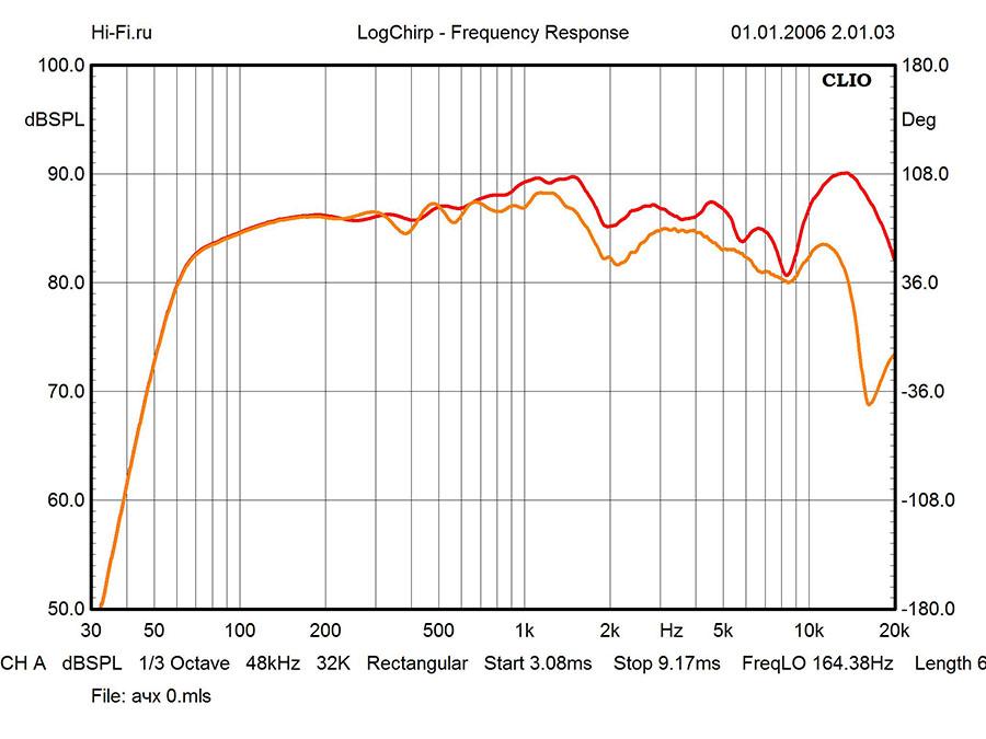 Результаты измерений - стереосистема Pioneer X-HM76 – рис. 1