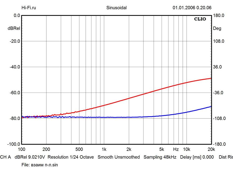 Результаты измерений - ресивер Yamaha R-N602 – рис. 2