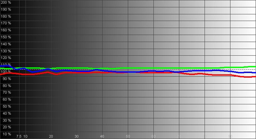 Результаты измерений - DLP-проектор SIM2 Nero 4 – рис. 3