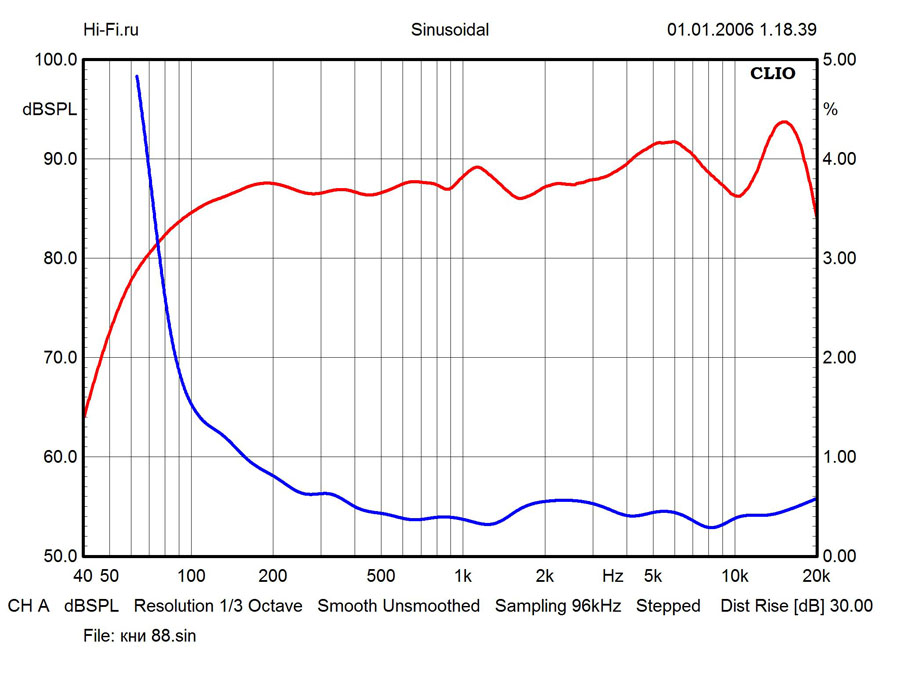 Результаты измерений – Yamaha NS-333. Рис. 3