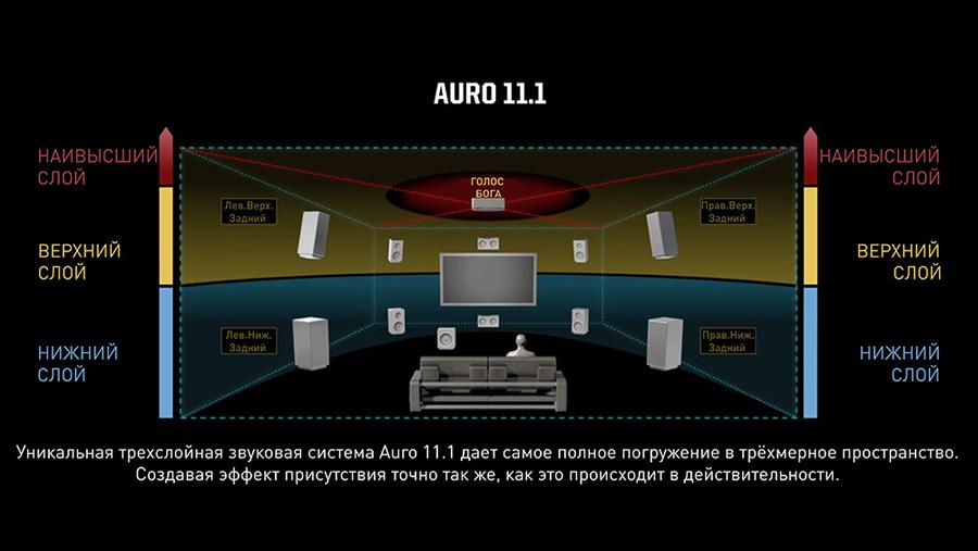 Интервью с Вильфридом Ван Баленом (Wilfried Van Baelen), создателем формата объемного трехмерного звучания Auro 3D