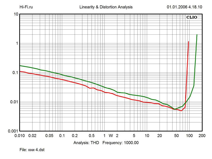 Результаты измерений – Yamaha RX-V579. Рис. 4