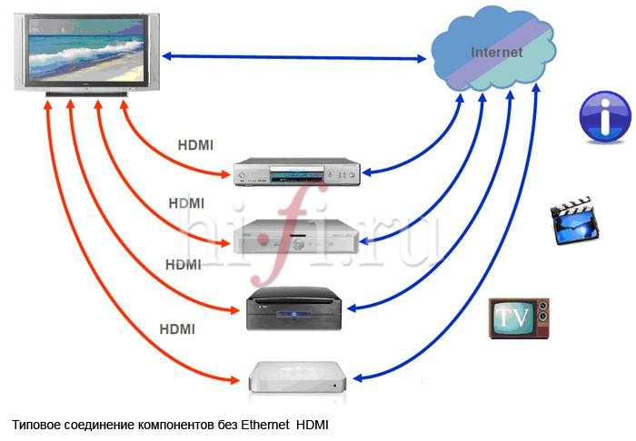 Типичная схема Ethernet