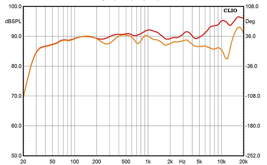 Результаты измерений - акустические системы Paradigm Persona 7F - рис.2