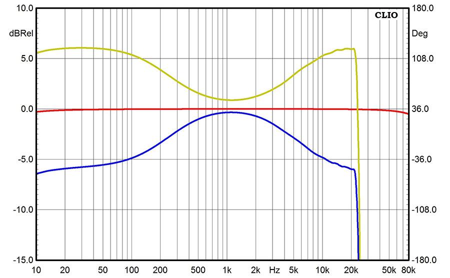 Результаты измерений - AV-ресивер Yamaha RX-V383 – рис. 1