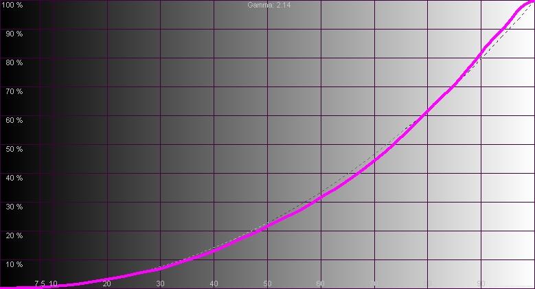 Результаты измерений - лазерный 4K DLP-проектор BenQ LK970 - рис.2