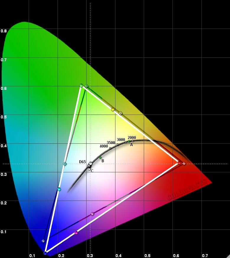 Результаты измерений - лазерный 4K DLP-проектор BenQ LK970 - рис.1