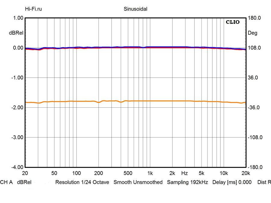 Результаты измерений - CD-проигрыватель Electrocompaniet EMC 1 Mk IV – рис. 1