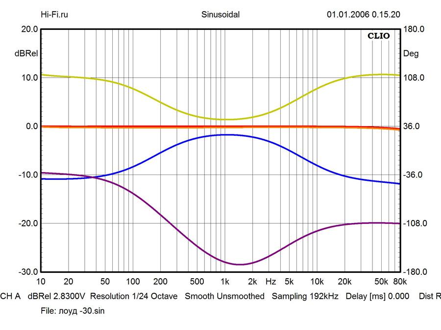 Результаты измерений - ресивер Yamaha R-N602 – рис. 1