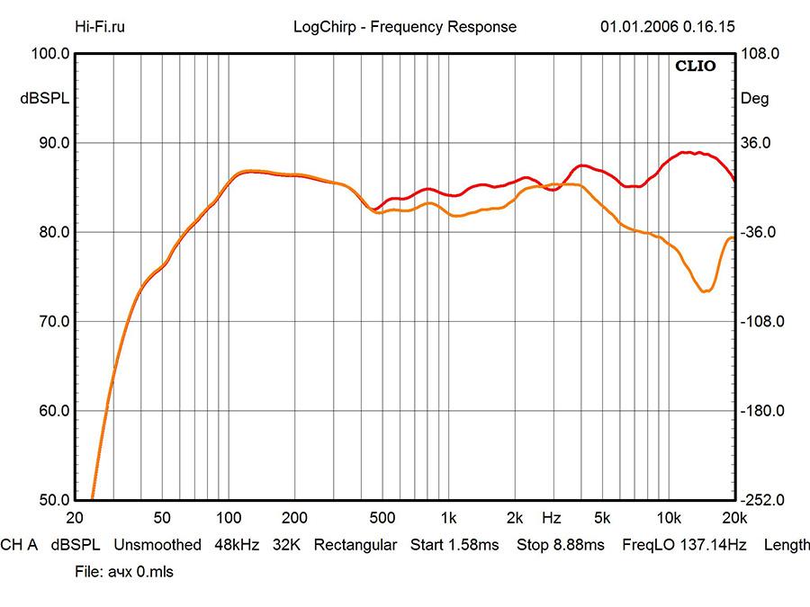 Результаты измерений - ELAC Debut F6 – рис. 2