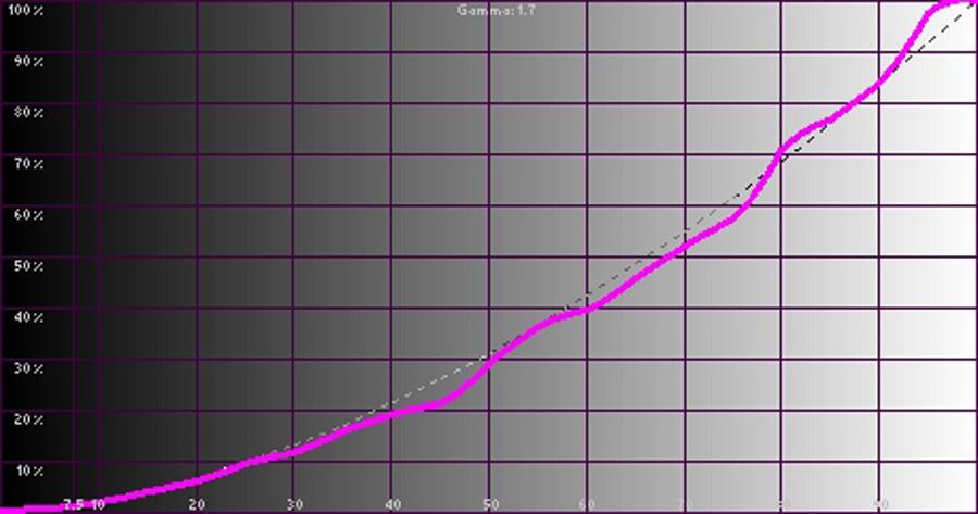 Результаты измерений - LED-проектор LG PH450UG – рис. 2