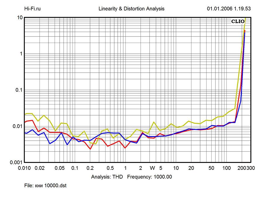 Результаты измерений – Electrocompaniet EC 4.8 и AW250R. Рис. 2