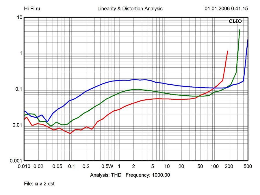 Результаты измерений - интегрированный усилитель Audio Analogue Maestro Anniversary – рис. 3