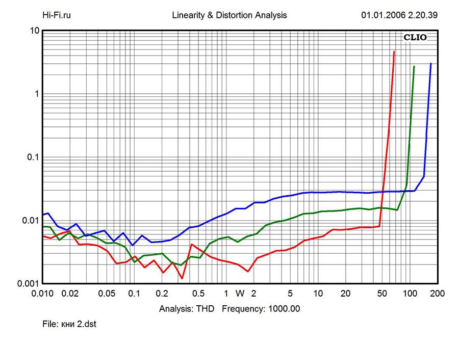 Результаты измерений – Onkyo P-3000R/M-5000R. Рис. 3