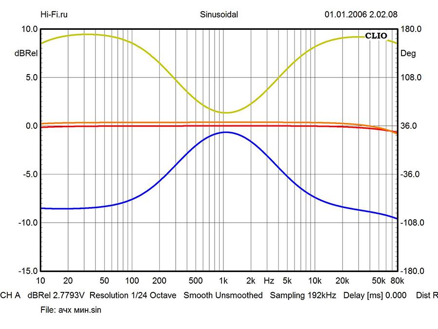 Результаты измерений – Onkyo P-3000R/M-5000R. Рис. 1