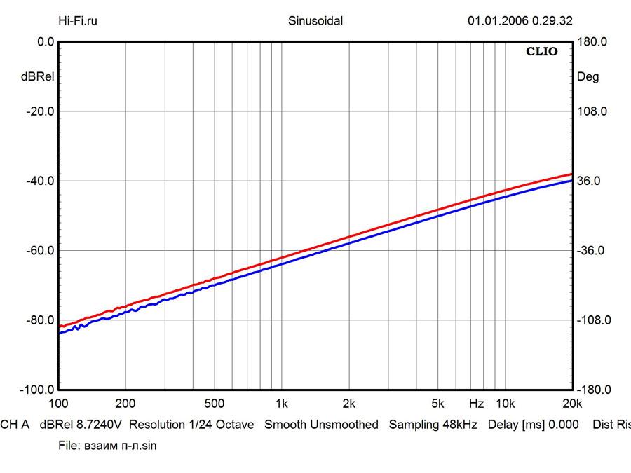 Результаты измерений – Onkyo A-9000R. Рис. 2