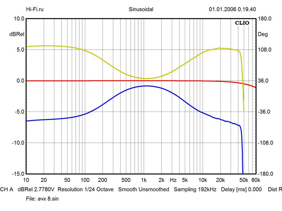 Результаты измерений - AV-ресивер Yamaha RX-A850 – рис. 1