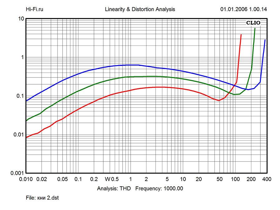 Результаты измерений - интегрированный усилитель Gryphon Diablo 120 – рис. 3