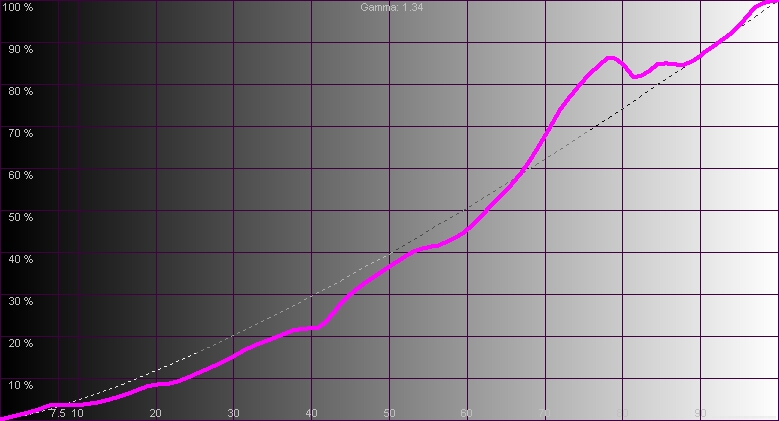 Результаты измерений - проектор SIM2 xTV – рис. 2