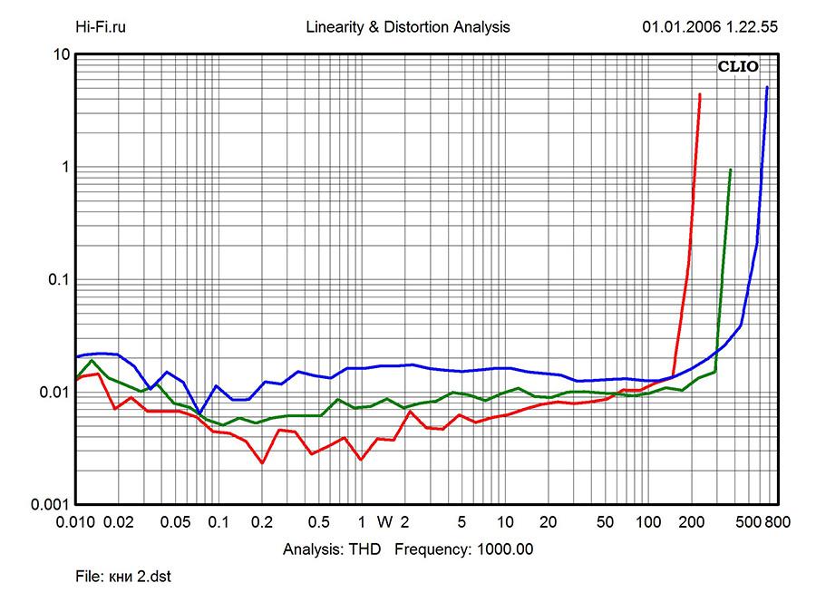 Результаты измерений – Electrocompaniet EC 4.8 и AW250R. Рис. 3