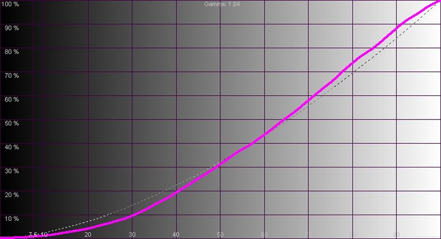 Результаты измерений - LED-телевизор AKAI LES-65B47M – рис. 2