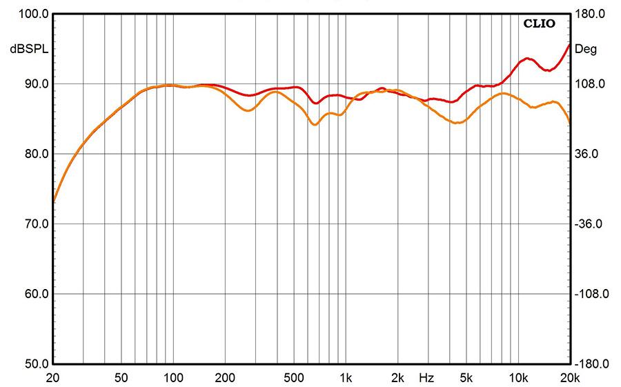 Результаты измерений - акустические системы Yamaha NS-5000 - рис.2