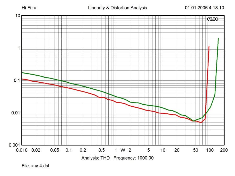 Результаты измерений - AV-ресивер Yamaha RX-V579 – рис. 3
