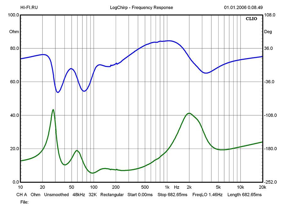 Результаты измерений - ELAC Debut F6 – рис. 1