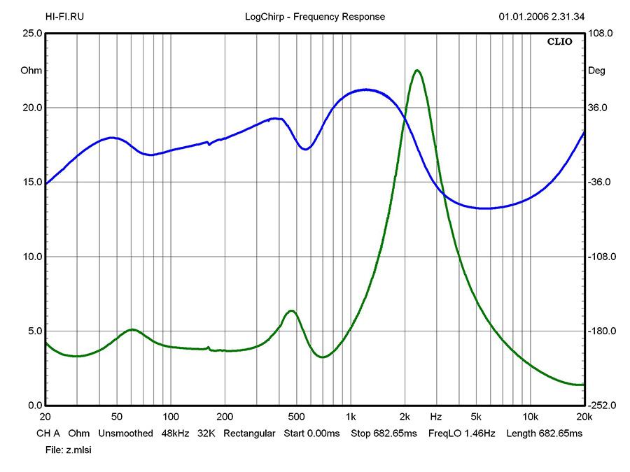 Результаты измерений – MartinLogan  ElectroMotion ESL X. Рис. 1